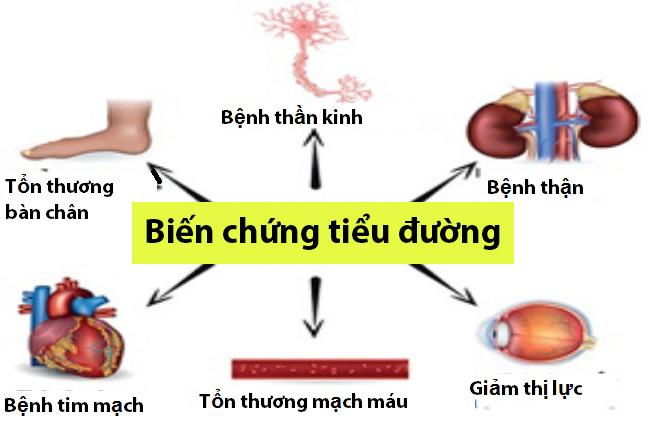 Một số biến chứng của bệnh đái tháo đường tuýp 2 | Sở Y tế Nam Định